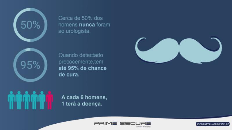 Câncer de próstata: segundo colocado no ranking das doenças que mais matam homens no Brasil