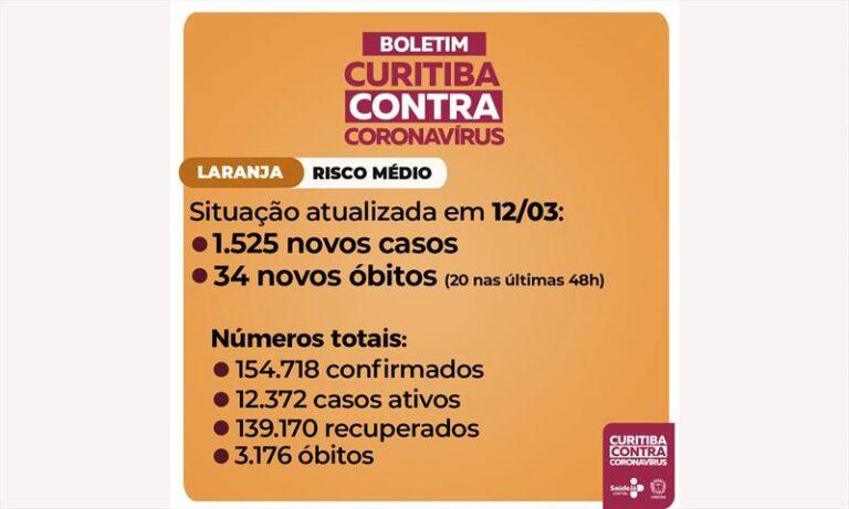 Curitiba registra 34 mortes e 1.525 novos casos de covid-19
